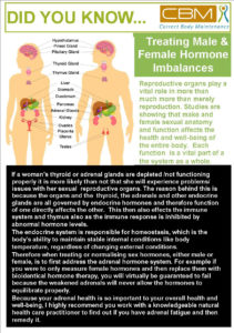 Male and Female hormone imbalances
