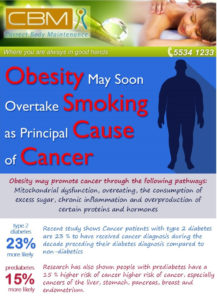 Obesity and cancer